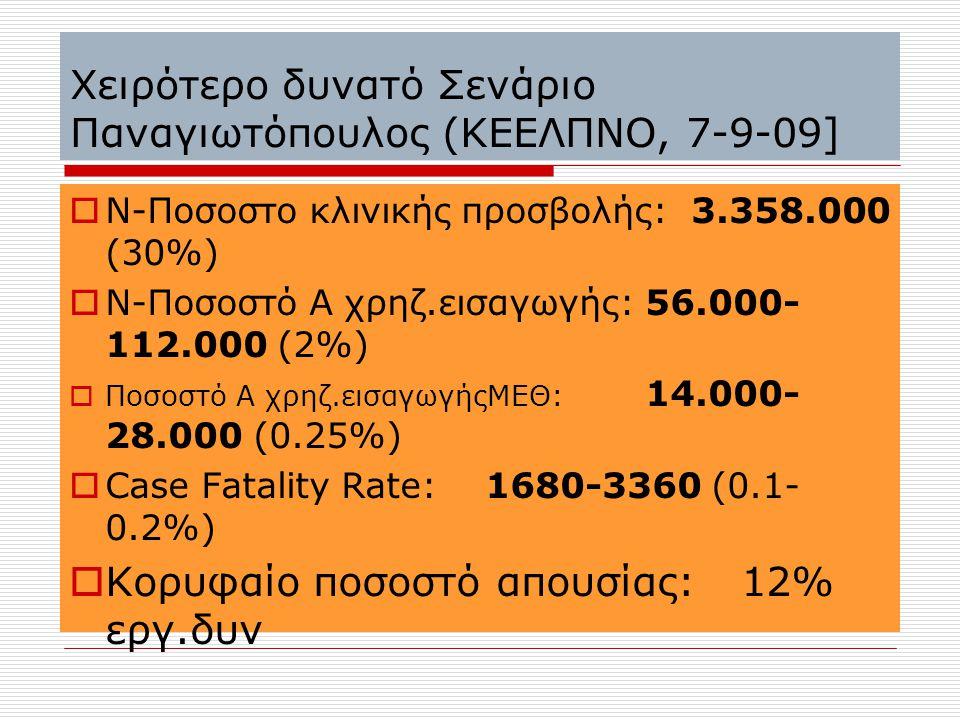 Χειρότερο δυνατό Σενάριο Παναγιωτόπουλος (ΚΕΕΛΠΝΟ, 7-9-09]